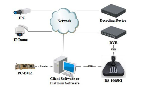 Hikvision   USB Keyboard / Joystick for iVMS, DVRs and NVRs   DS-1005KI